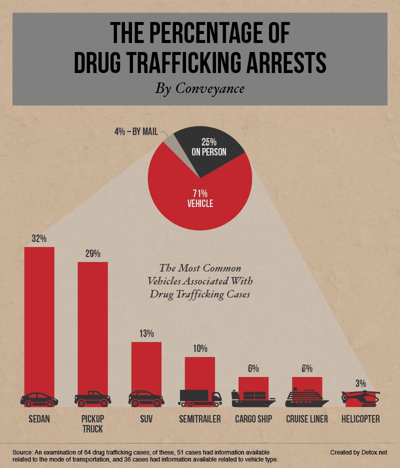 percentage-of-drug-trafficking-arrests