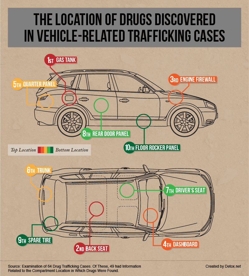 location-of-drugs-in-vehicle-trafficking-cases