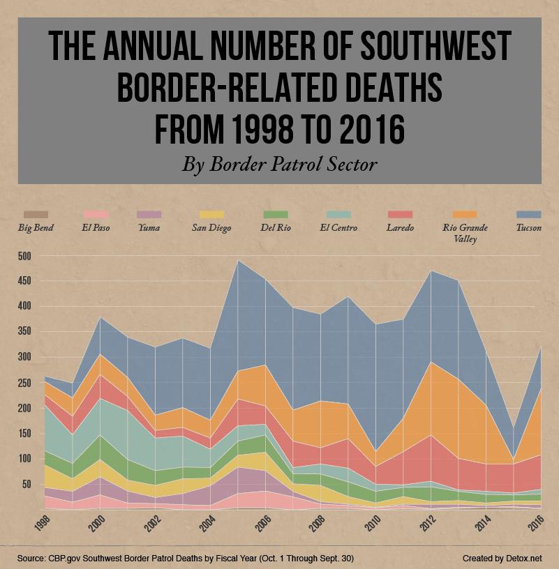 number-of-southwest-border-deaths