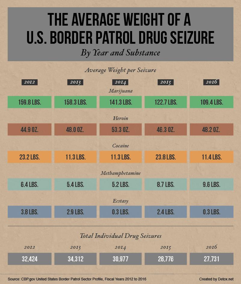 average-weight-of-a-drug-seize