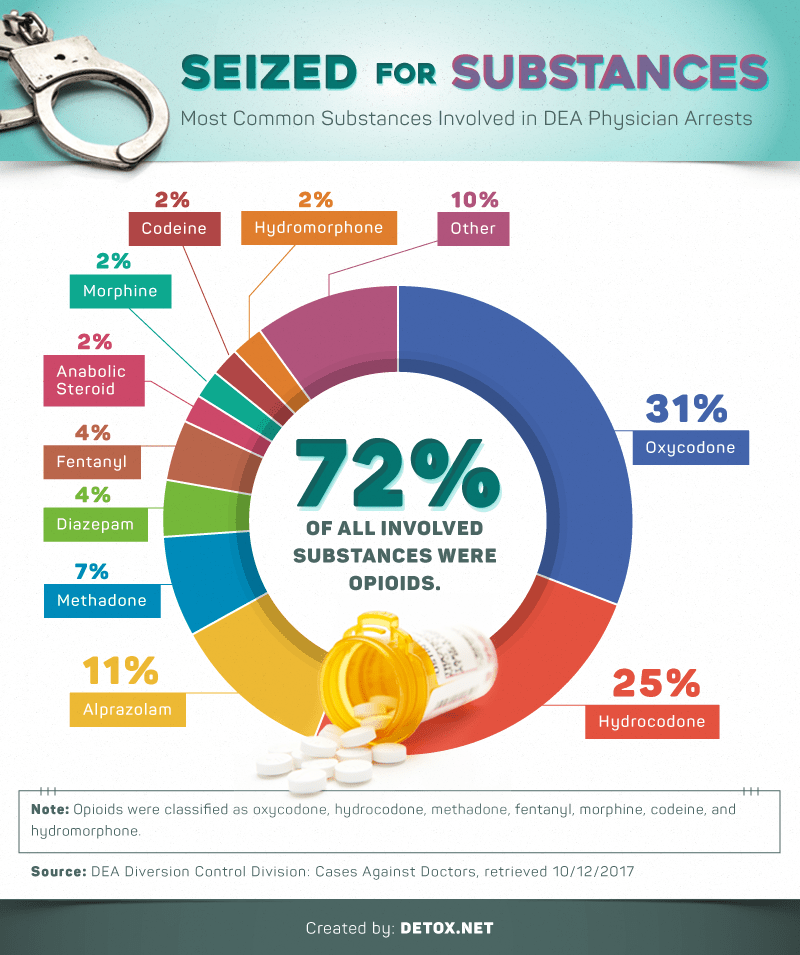 common-substances-in-physician-arrests