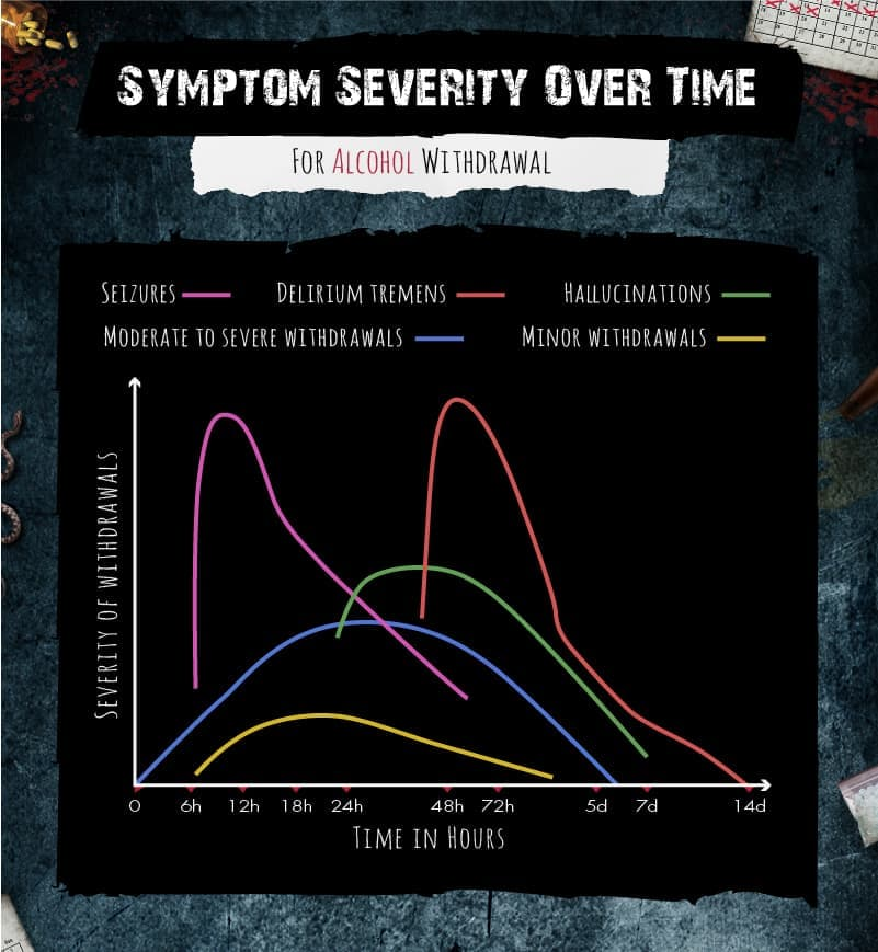 Symptoms Severity Over Time