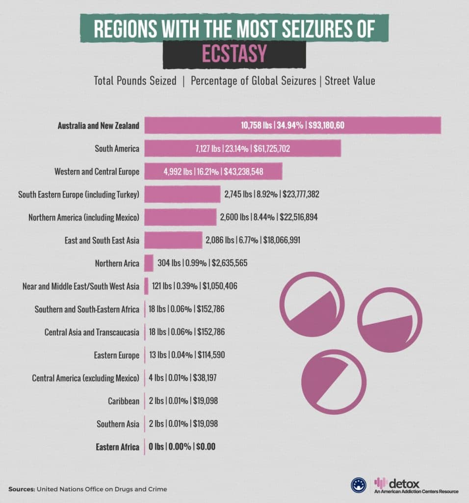 Regions With The Most Seizures of Ecstasy