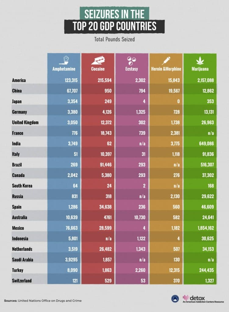 Drug Seizures In The Top 20 GDP Countries
