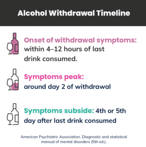 alcohol withdrawal timeline graphic