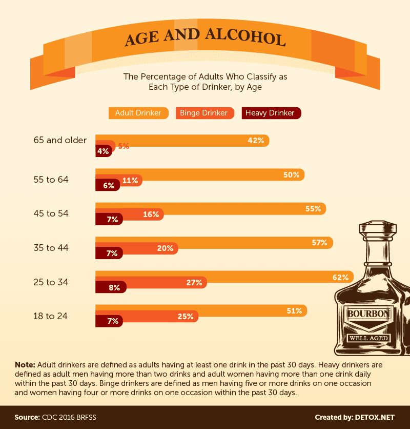 american-age-and-alcohol