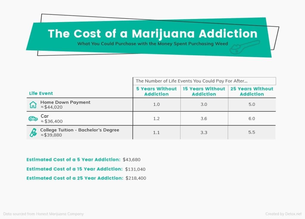 cost-of-marijuana-addiction