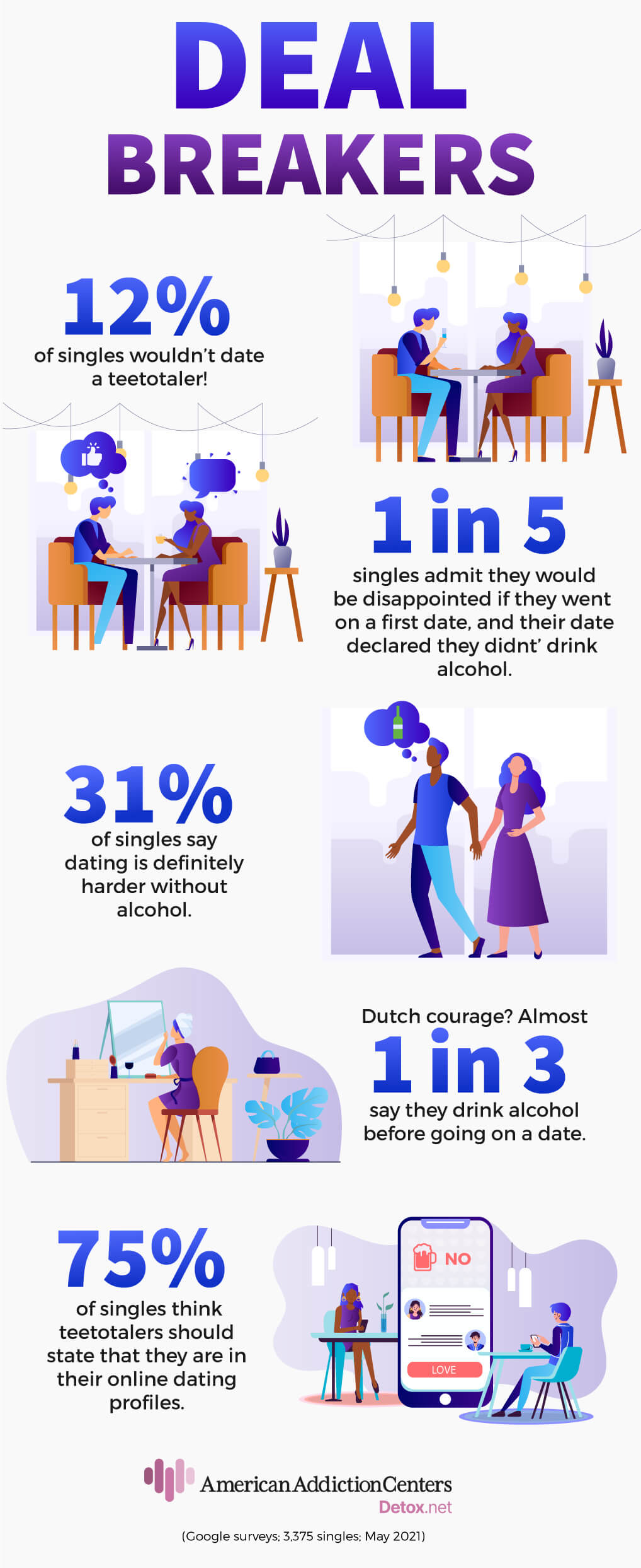 1 in 10 singles would not date a teetotaler, reveals poll