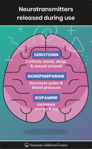 neurotransmitters-released-during-use