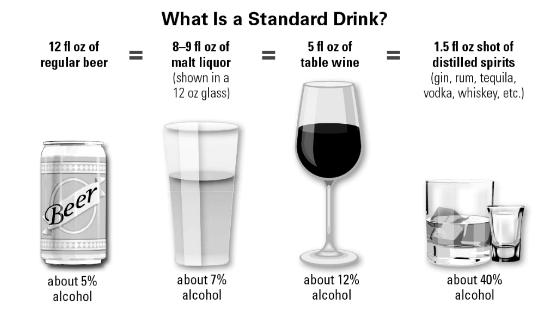 greyscale image shows standard drink sizes; 12 oz of beer, 8 oz of malt liquor, 5 oz of wine, or 1.5 oz of liquor