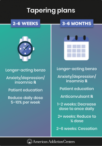 Tapering plans for Benzodiazepine to reduce withdrawal symptoms.