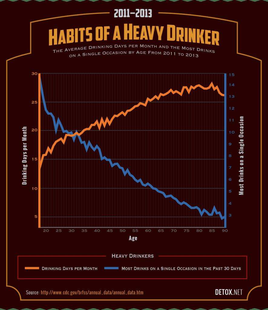 habits of a heavy drinker