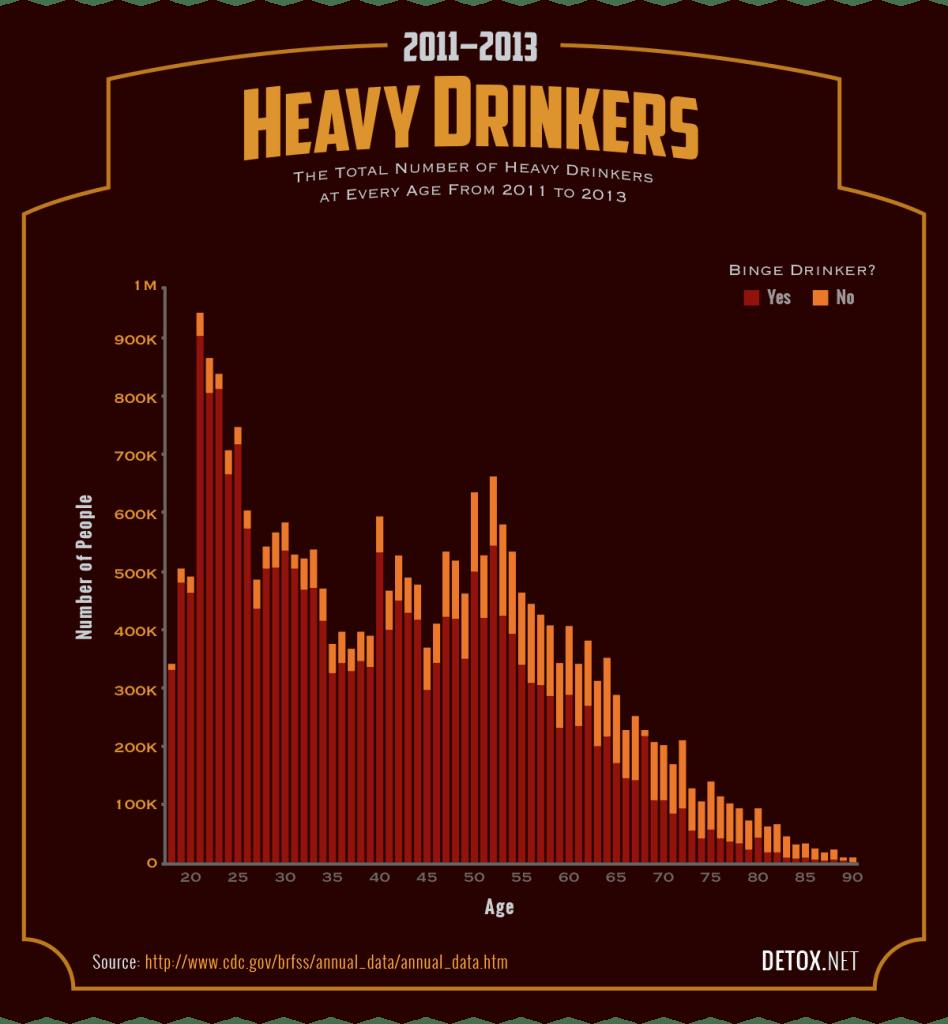 heavy drinkers
